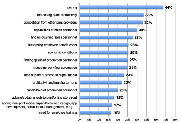 Print Business Outlook Survey: In the next 12 months, which of the following will be your biggest business challenges?
