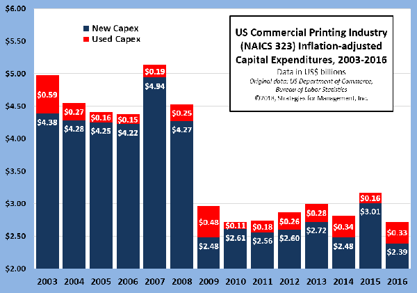 US Commercial Printing Capital Expenditures