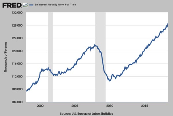 Full-Time Employment, Sets New Record, Up +904,000, But Does It Really Feel that Good?