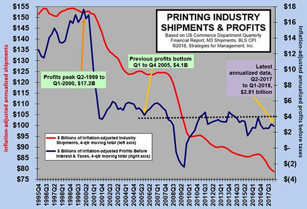 Big Printers' Writedowns and Interest Payments Are a Big Drag on Printing Industry Profits