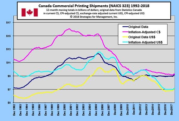 Canadian Printing Shipments