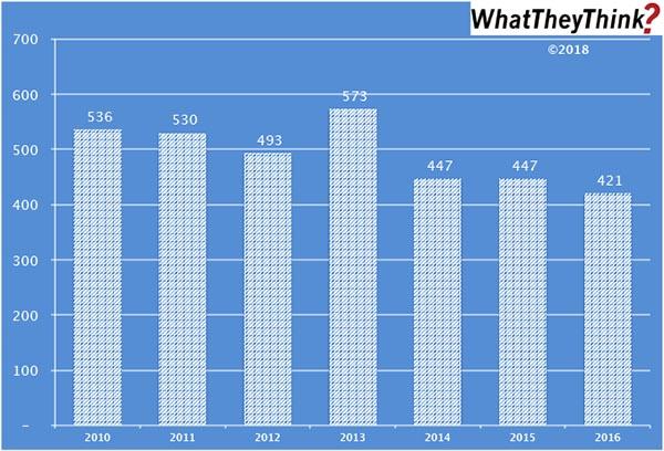 Book Printers—2010–2016