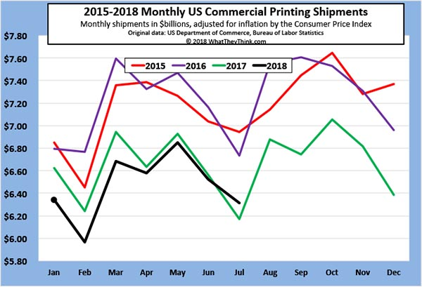July 2018 Printing Shipments: We Have Some Good News and Some Bad News