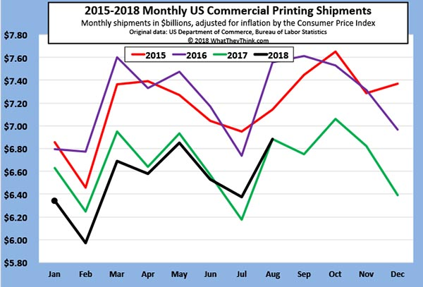 Dead Heat: August 2018 Printing Shipments