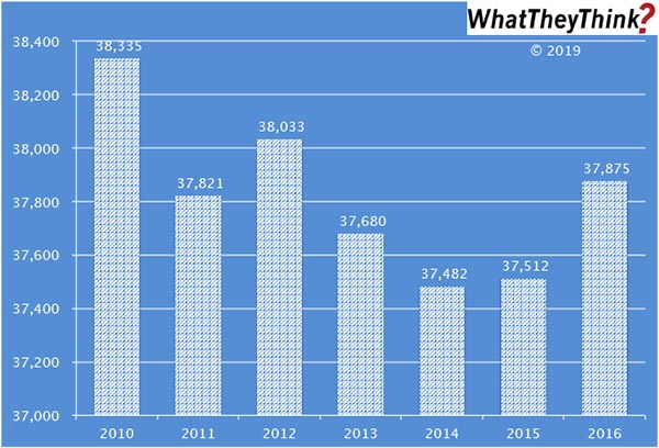 Advertising and Related Establishments—2010–2016