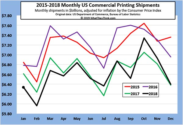December 2018 Printing Shipments: Ending 2018 on a High(ish) Note