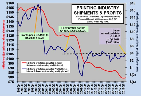 Printing Industry Profits: Urban Sprawl in the Tale of Two Cities