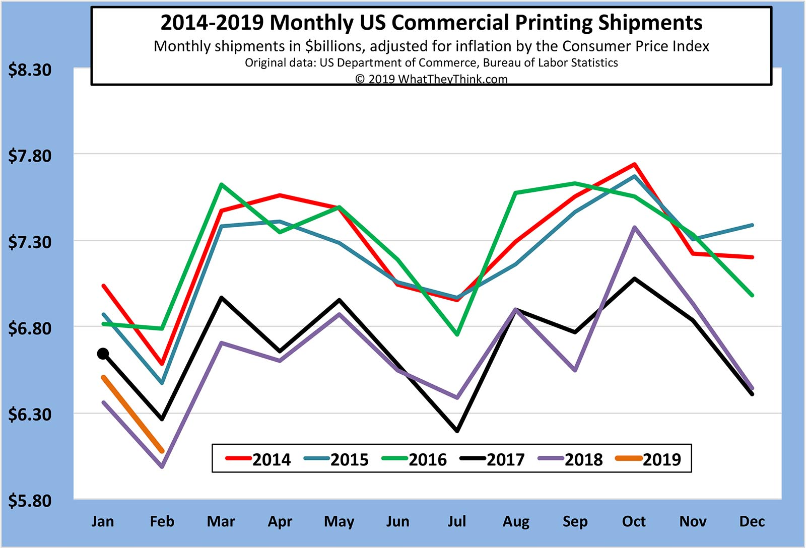 February 2019 Printing Shipments: Starting the Year Off on the Right Foot