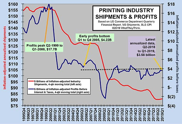 Printing Industry Profits: What Goes Up...