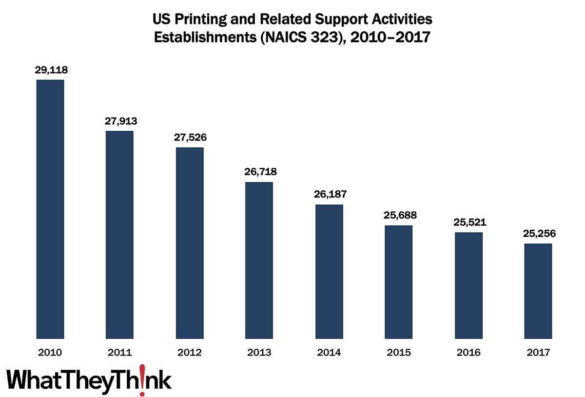 Printing Establishments—2010–2017