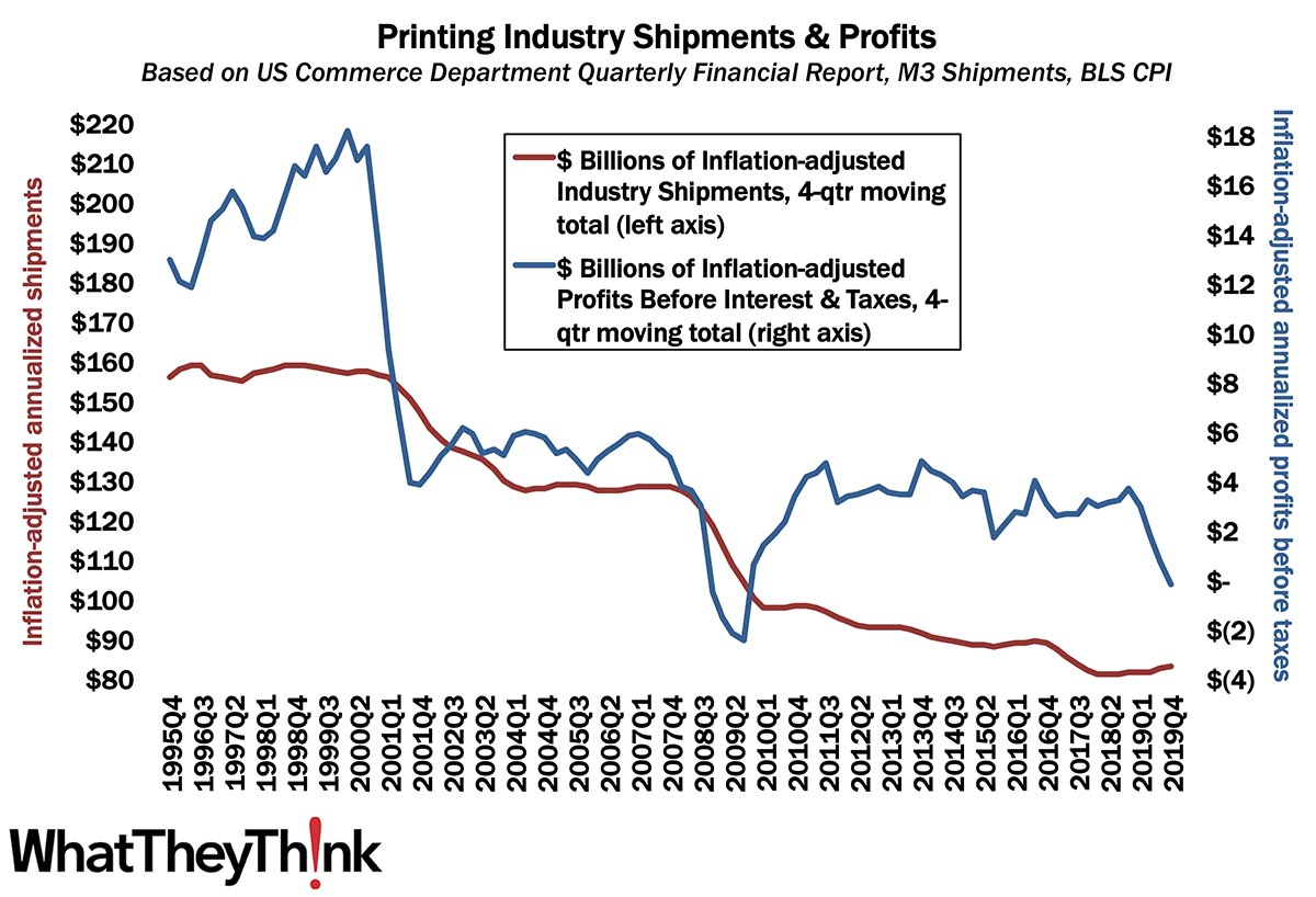 Printing Profits Plunged—Even Before the Crisis