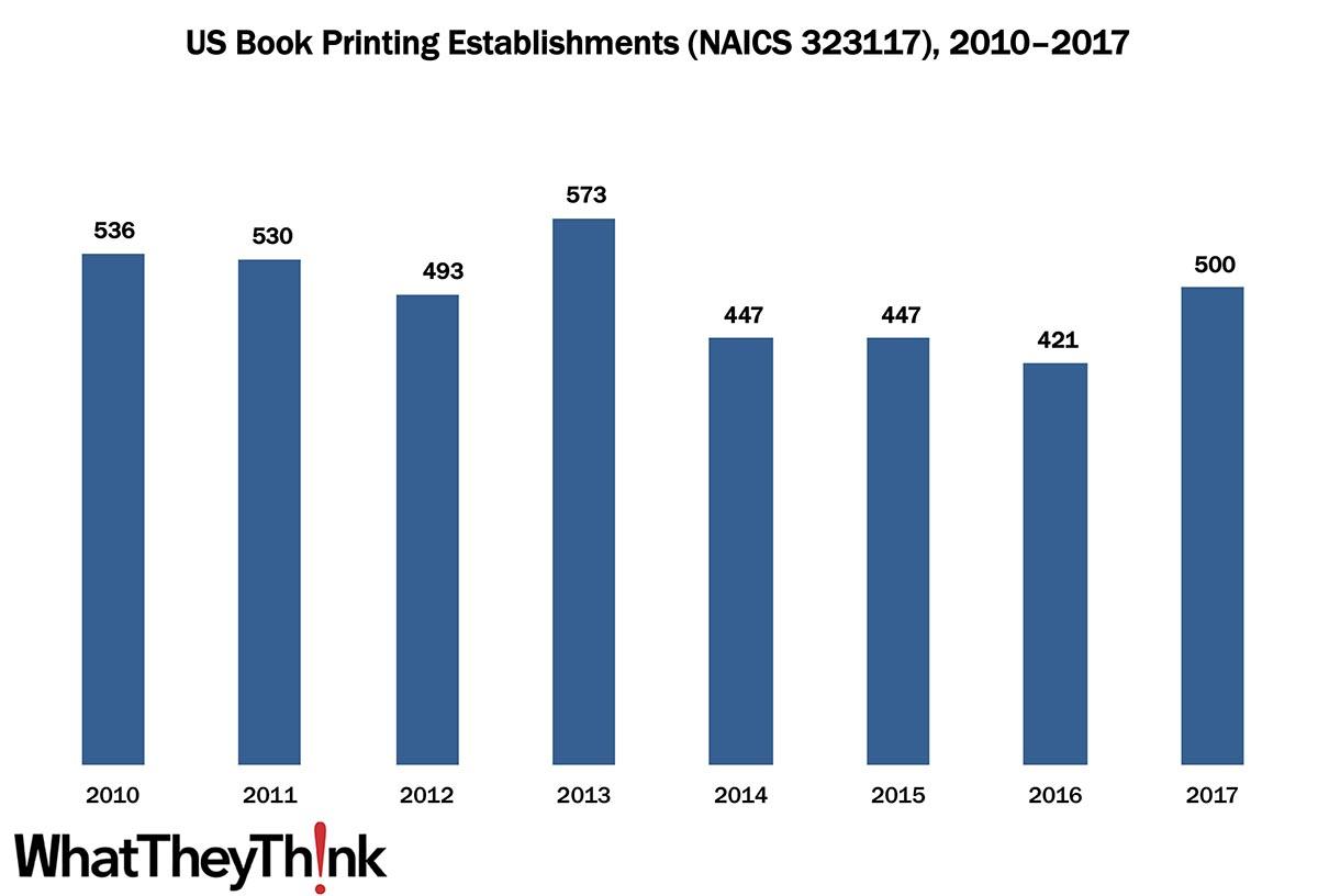 Book Printing Establishments—2010–2017