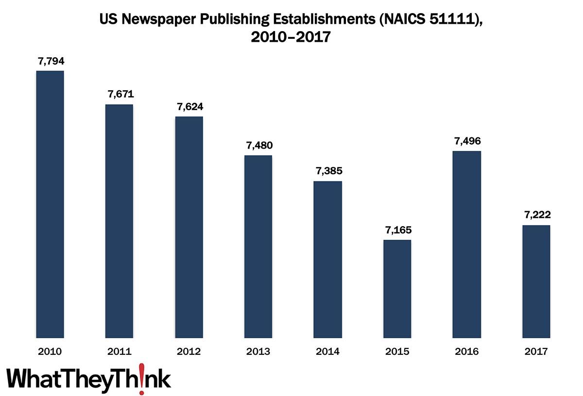 Newspaper Publishing Establishments—2010–2017