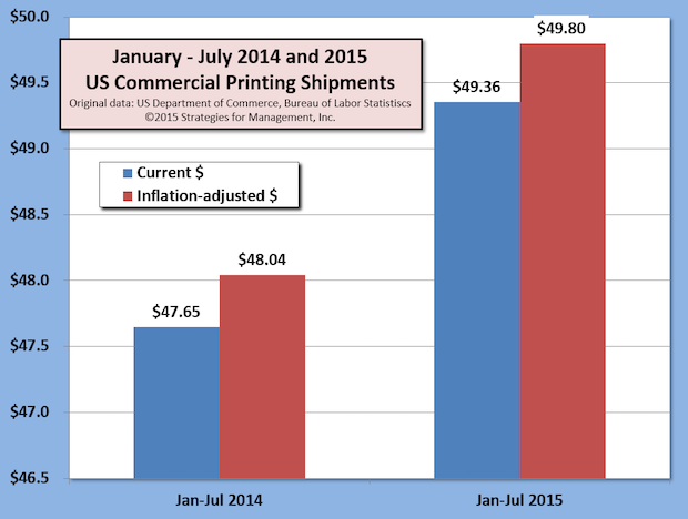 US Commercial Printing Shipments Up for 14 Consecutive Months