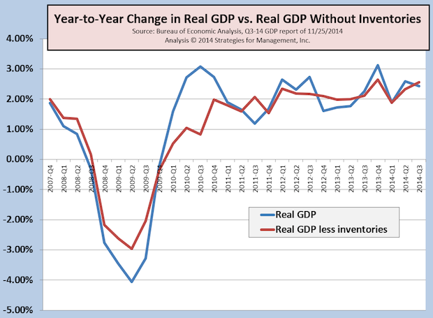 Revised GDP Pushed Higher, But Did Not Change Longer Range Growth Rate