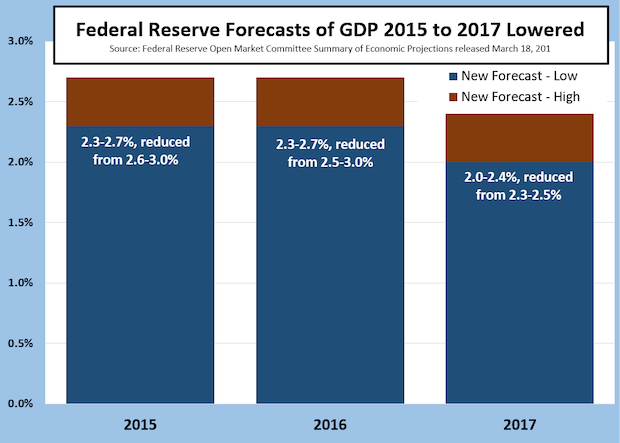 While The World Listens for a Rate Hike News, the Fed Lowers Their GDP Forecasts