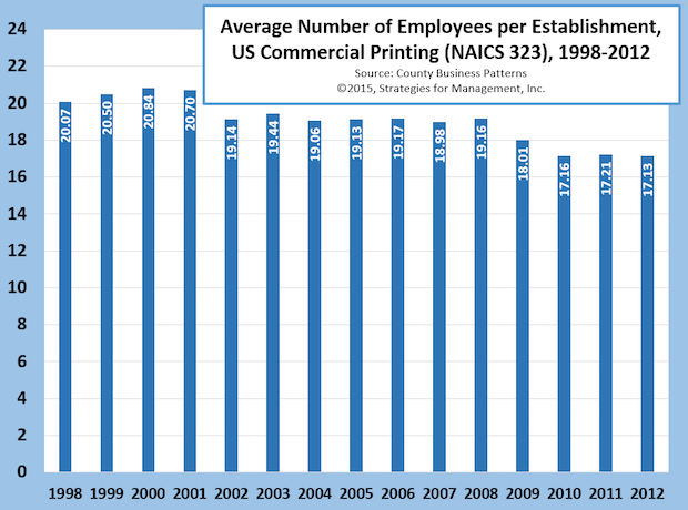 Number of Employees per US Commercial Printing Establishment