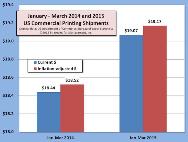 First Quarter US Commercial Printing Shipments Up +3.5% Versus 2014