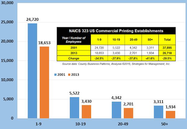 NAICS 323 US Commercial Printing Establishments