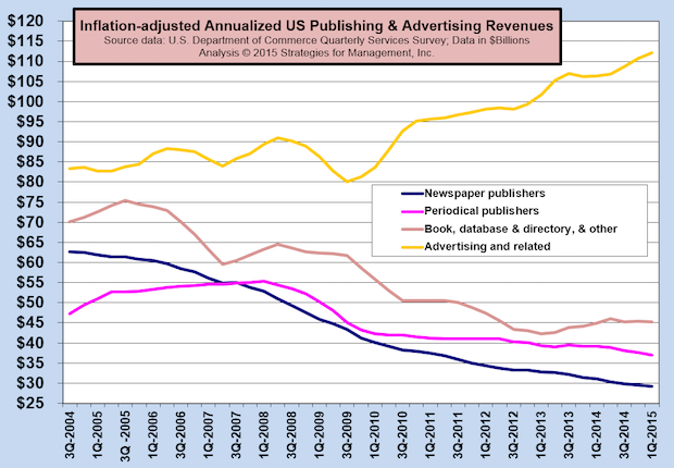 Ad Agency Revenues Still on the Rise, Up 40% Since Start of Recovery