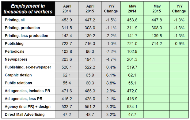 Latest Employment Data in Printing and Content Creation Markets