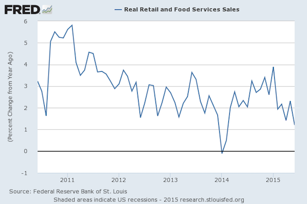 Year-to-Year Real Retail Sales Peaked in January, and Are Weaker Since