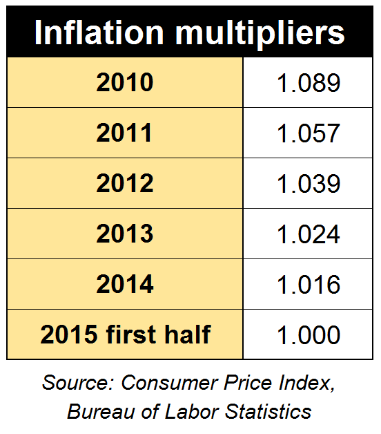 Inflation Multipliers Updated