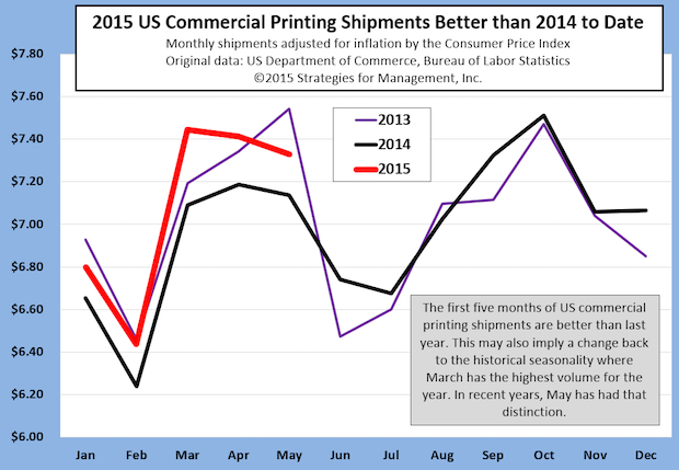 Inflation-adjusted US Commercial Printing Shipments Better than 2014