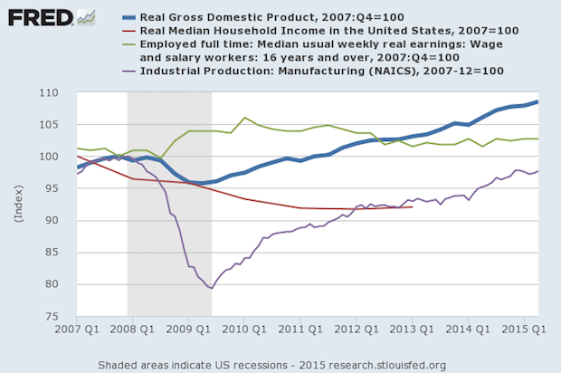 Key Indicators that Have Not Improved Since the Recession and Recovery