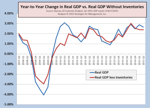 Q2 GDP Revised Up, Bigger Rebound from Q1... But What's Ahead?