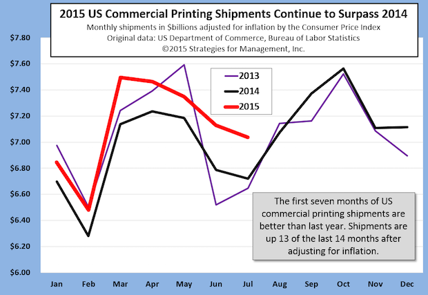 Latest Printing Shipments Reflect Rebound