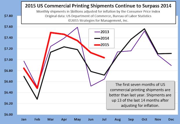 Latest Printing Shipments Reflect Rebound