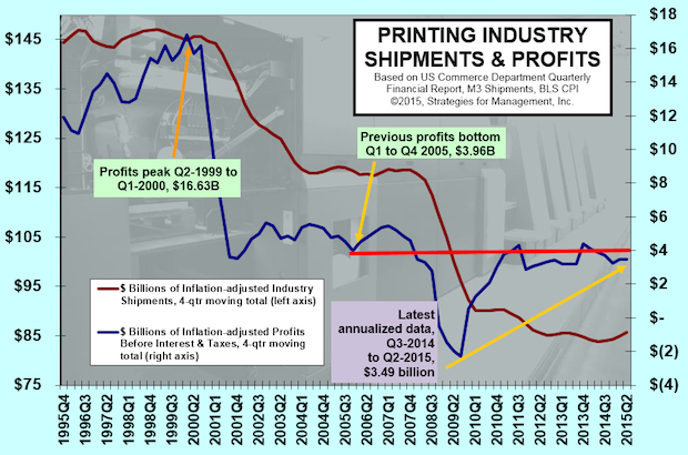 Improvement in Industry Shipments, Profits Improvement Elusive