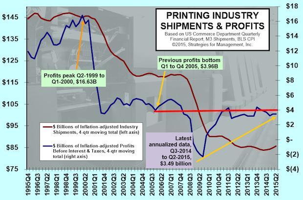 Improvement in Industry Shipments, Profits Improvement Elusive
