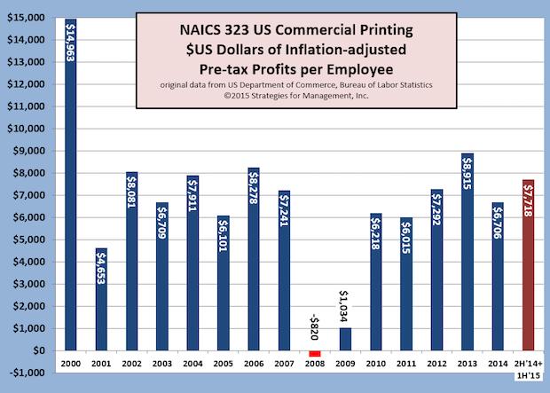 Profits Per Employee Increase