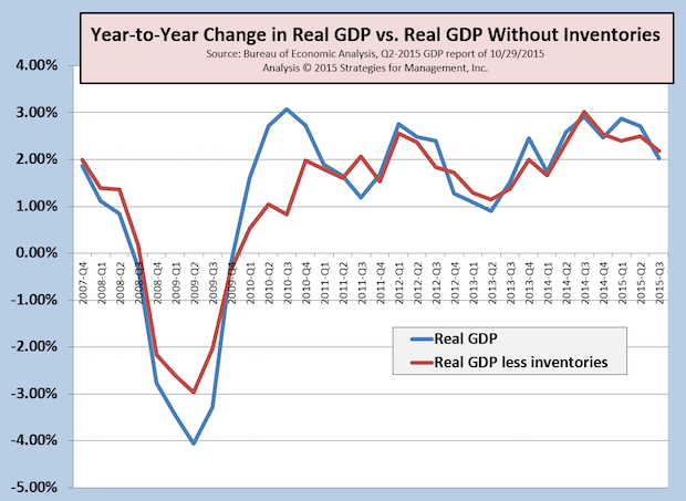 Third Quarter GDP Not Good, but Better Under the Surface