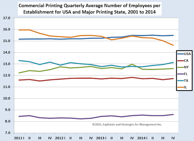 Changes in Commercial Printing Employment by State