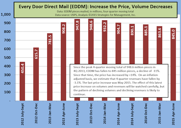 USPS EDDM Volume Decline Continues