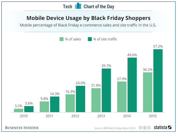 Mobile Plays Big Role in Black Friday