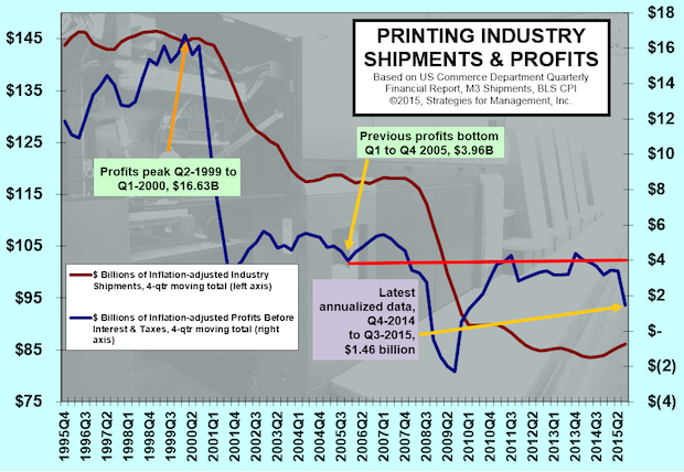 Printing Profits Dive as Large Printers Have Massive Writedowns
