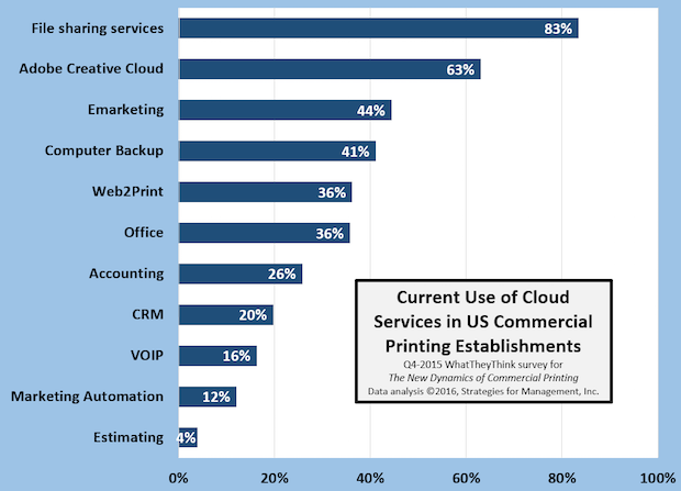 Cloud Product Usage in the Printing Industry