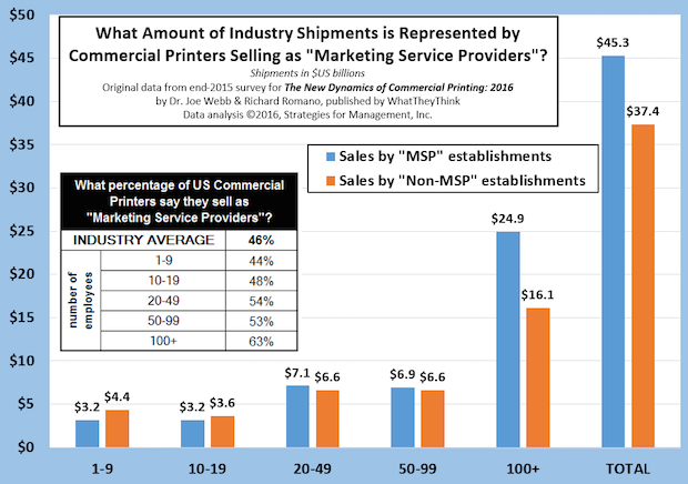 "What Share of Shipments is Sold by ""Marketing Service Providers""?"