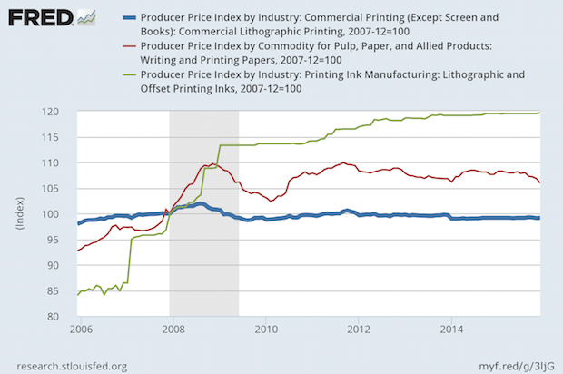Commercial Printing Prices Less Than December 2007; Paper and Ink Higher