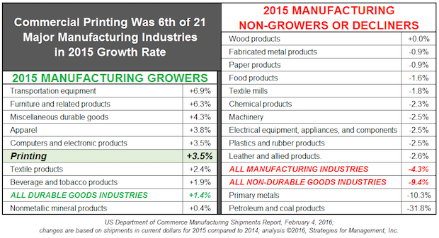 Printing Was 1 of 8 Major Manufacturing Industries with Positive Growth in 2015