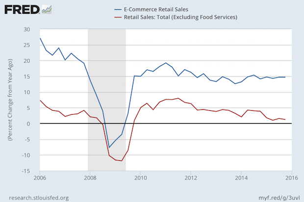 E-Commerce Retail Sales Still Growing at Nearly 15% Per Year