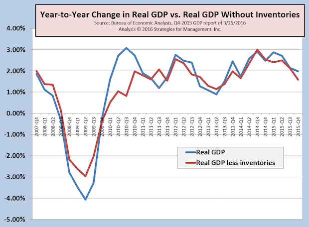 Third Look at 4Q-2015 GDP Revised Up, Atlanta Fed Q1-2016 GDP Estimate Plummets
