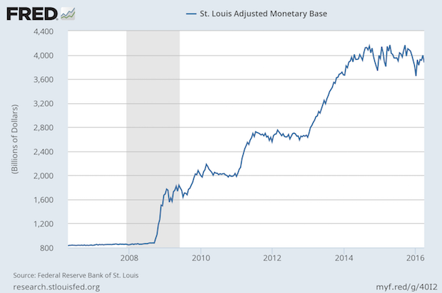 The Fed Never Really Stopped QE3