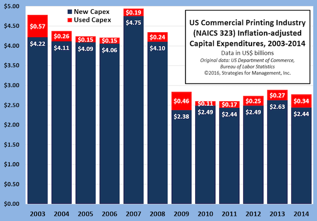 2014 US Commercial Printing Capital Expenditures: New Purchases Down, Used Purchases Up