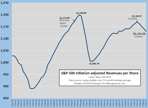 S&P 500 Revenue Per Share Still Lags Economy