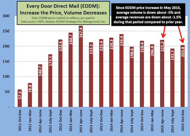 Can USPS Price Increase Rollback Get EDDM Moving Again?